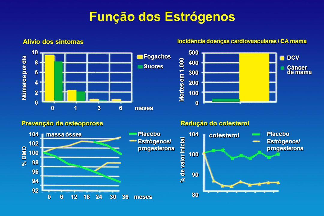 Alívio dos sintomas Incidência doenças cardiovasculares / CA mama Redução do colesterol Prevenção de osteoporose colesterol Placebo Estrógenos/ proges