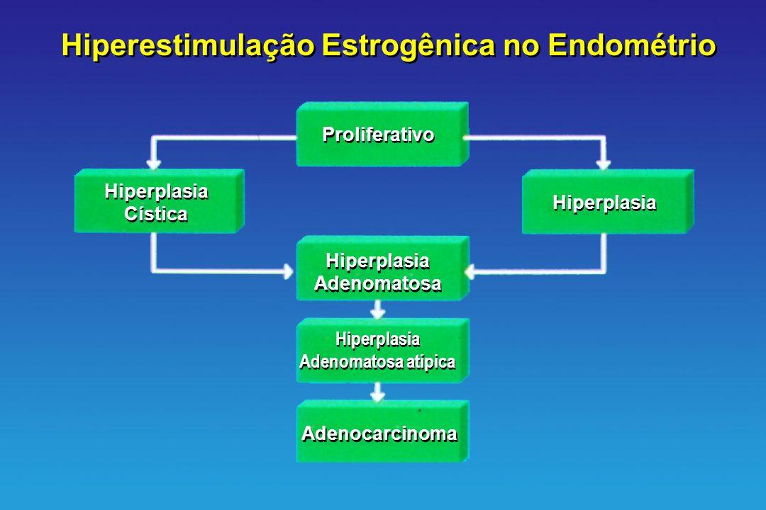 Hiperplasia Cística Hiperplasia Cística Hiperplasia Adenomatosa Hiperplasia Adenomatosa Hiperplasia Adenomatosa atípica Hiperplasia Adenomatosa atípic