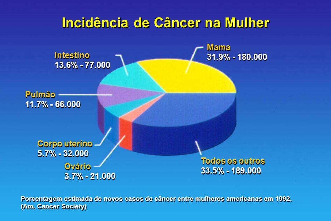 Incidência de Câncer na Mulher Intestino 13.6% - 77.000 Intestino 13.6% - 77.000 Mama 31.9% - 180.000 Mama 31.9% - 180.000 Pulmão 11.7% - 66.000 Pulmã