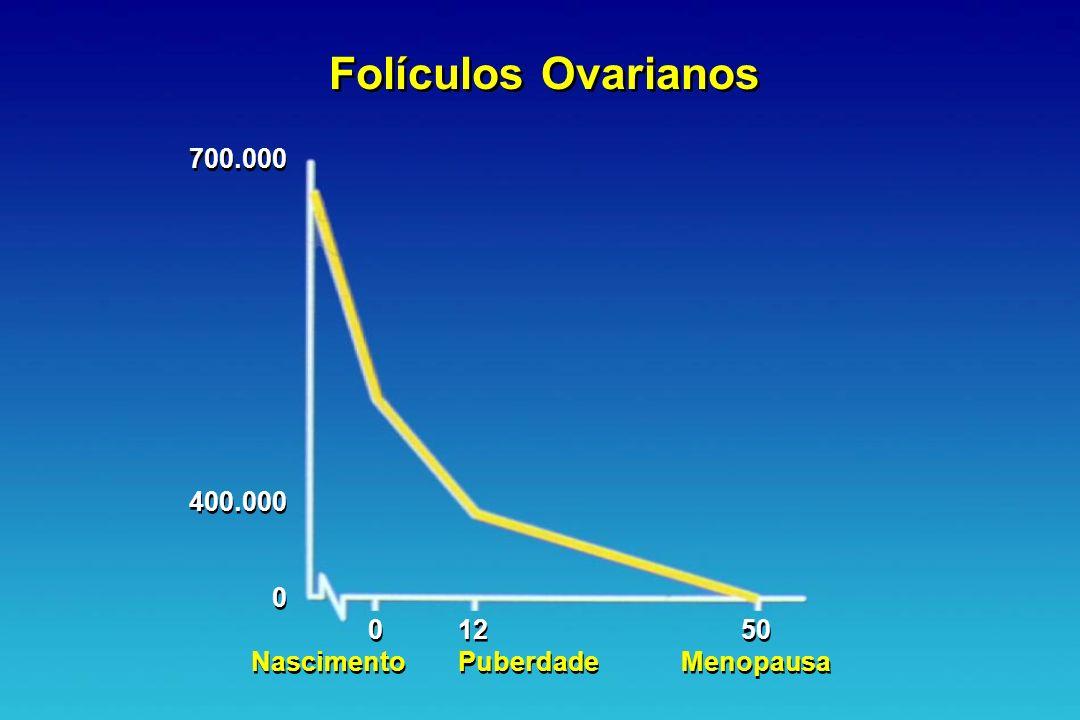 Folículos Ovarianos 700.000 400.000 0 Nascimento 0 Nascimento 12 Puberdade 12 Puberdade 50 Menopausa 50 Menopausa 0 0