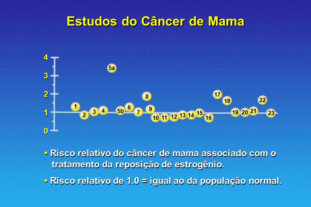 Estudos do Câncer de Mama Risco relativo do câncer de mama associado com o tratamento da reposição de estrogênio. Risco relativo de 1.0 = igual ao da