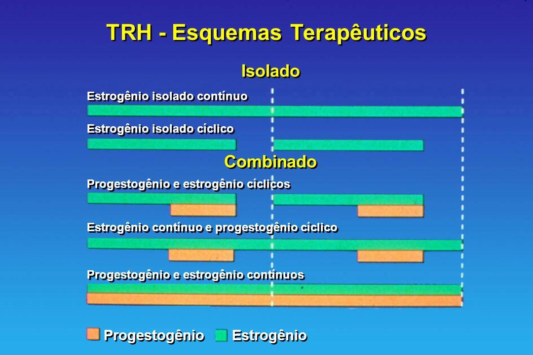 TRH - Esquemas Terapêuticos Isolado Combinado Estrogênio isolado contínuo Estrogênio isolado cíclico Progestogênio e estrogênio cíclicos Estrogênio co