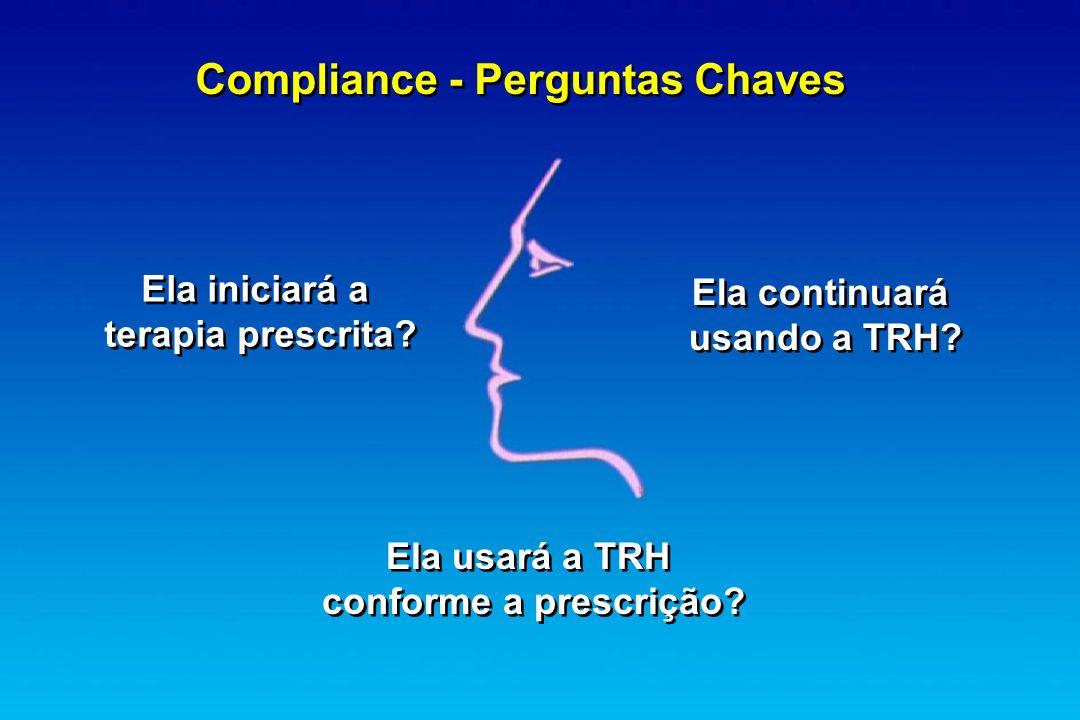Compliance - Perguntas Chaves Ela iniciará a terapia prescrita? Ela iniciará a terapia prescrita? Ela continuará usando a TRH? Ela continuará usando a
