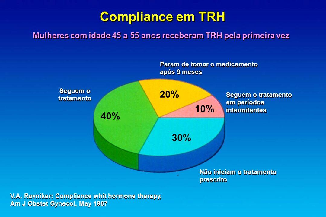 Compliance em TRH Mulheres com idade 45 a 55 anos receberam TRH pela primeira vez Param de tomar o medicamento após 9 meses Param de tomar o medicamen