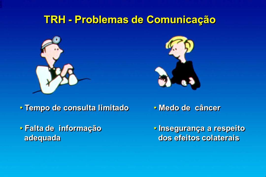 TRH - Problemas de Comunicação Tempo de consulta limitado Falta de informação adequada Medo de câncer Insegurança a respeito dos efeitos colaterais