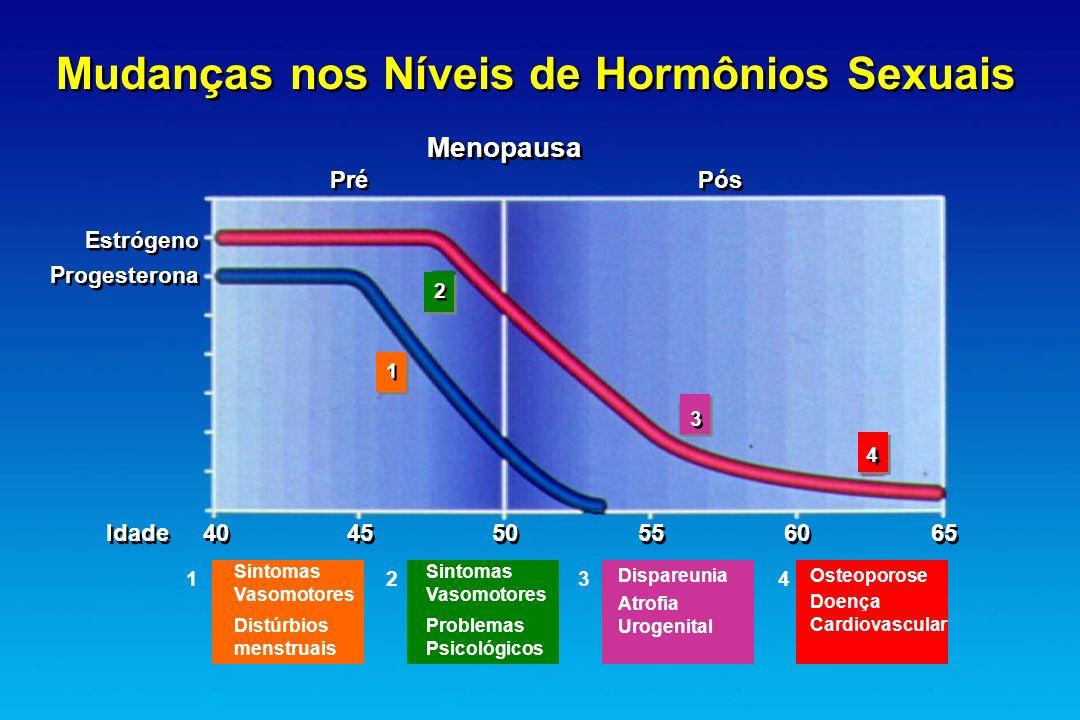 Mudanças nos Níveis de Hormônios Sexuais Menopausa Estrógeno Progesterona Estrógeno Progesterona Pré Pós Idade404550556065 Osteoporose Doença Cardiova