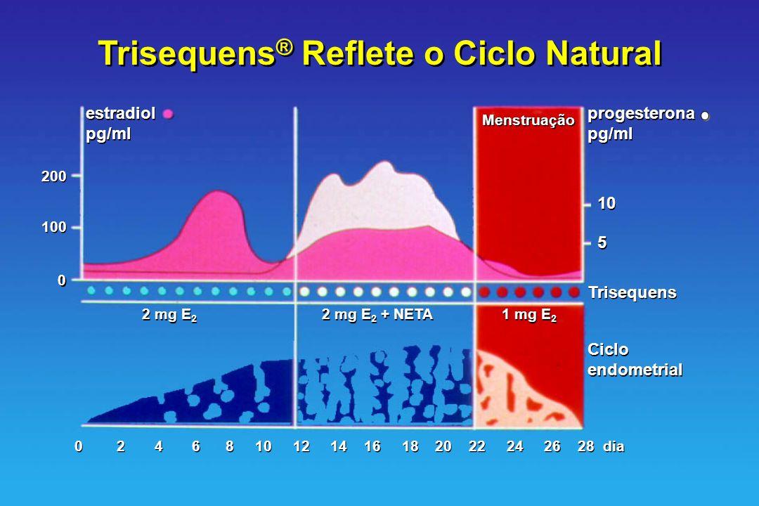 Trisequens ® Reflete o Ciclo Natural estradiol pg/ml estradiol pg/ml Trisequens Ciclo endometrial Ciclo endometrial 200 100 0 0 Menstruação progestero