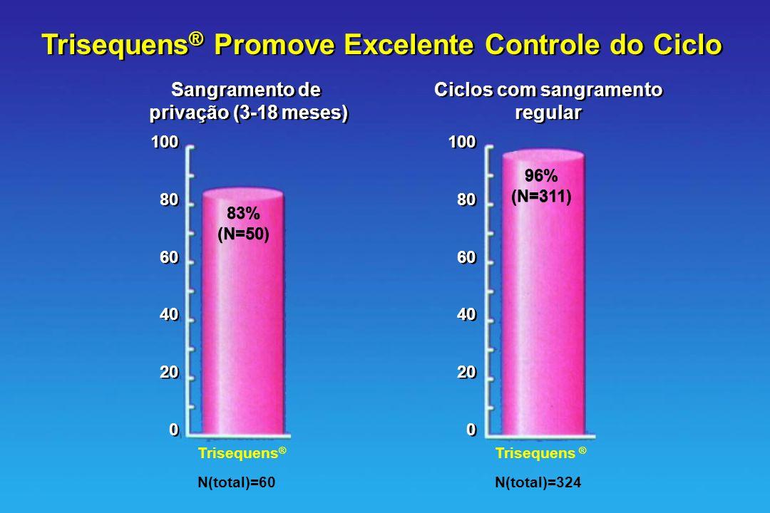 Trisequens ® Promove Excelente Controle do Ciclo Sangramento de privação (3-18 meses) Sangramento de privação (3-18 meses) Ciclos com sangramento regu