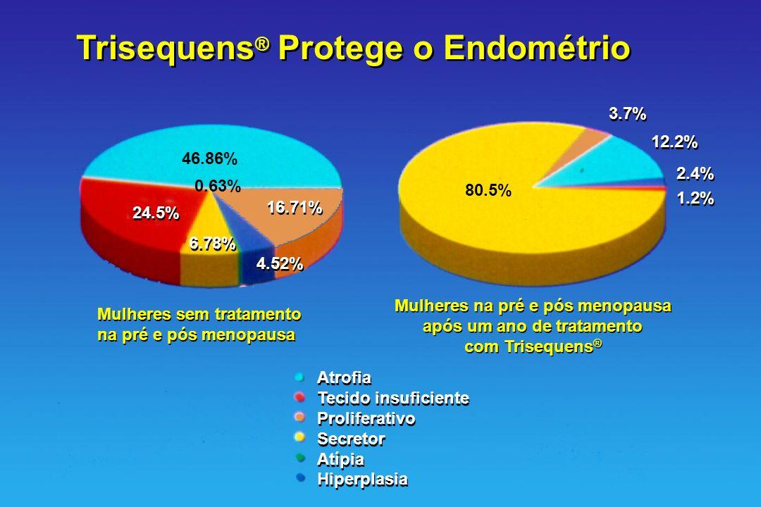 Trisequens ® Protege o Endométrio Mulheres na pré e pós menopausa após um ano de tratamento com Trisequens ® Mulheres na pré e pós menopausa após um a