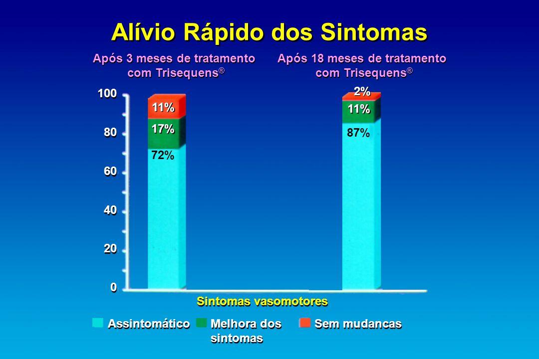 Alívio Rápido dos Sintomas Após 3 meses de tratamento com Trisequens ® Após 3 meses de tratamento com Trisequens ® Após 18 meses de tratamento com Tri