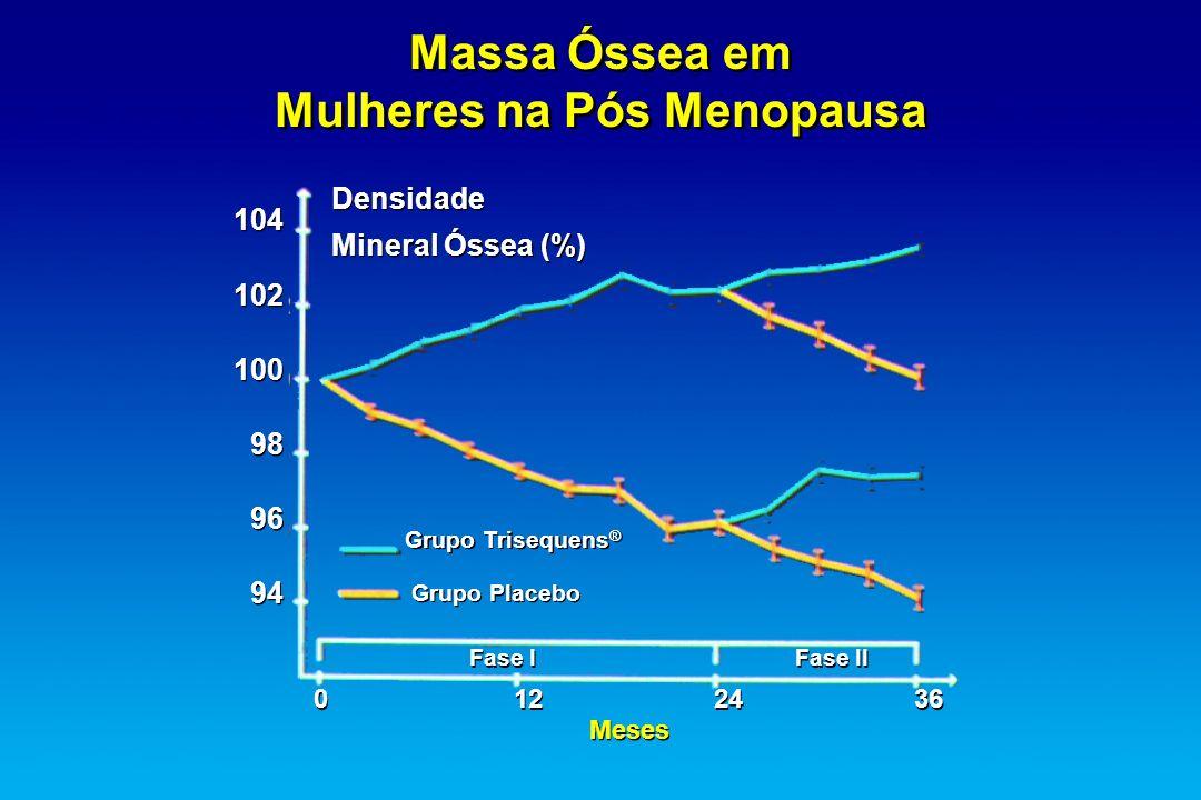 Massa Óssea em Mulheres na Pós Menopausa Massa Óssea em Mulheres na Pós Menopausa 104 102 100 98 96 94 104 102 100 98 96 94 Densidade Mineral Óssea (%