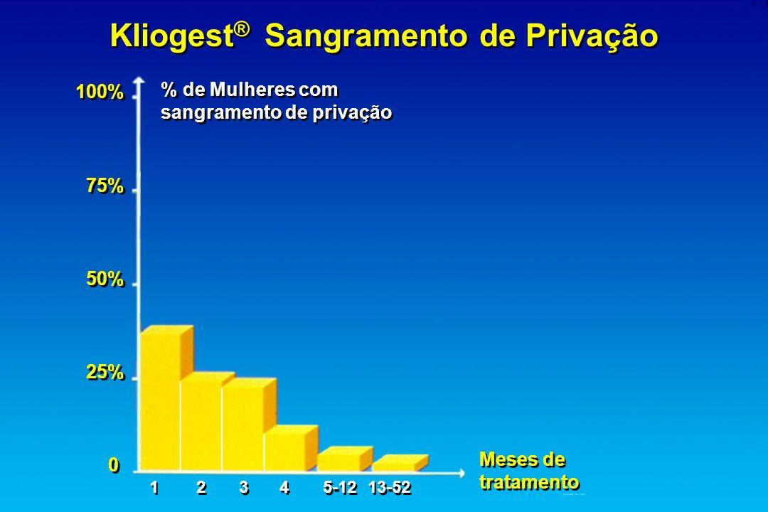 % de Mulheres com sangramento de privação % de Mulheres com sangramento de privação Meses de tratamento Meses de tratamento Kliogest ® Sangramento de
