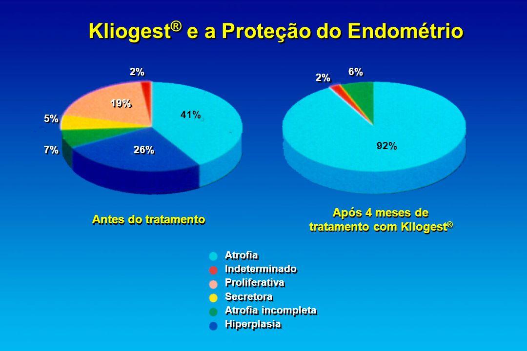 Kliogest ® e a Proteção do Endométrio Após 4 meses de tratamento com Kliogest ® Após 4 meses de tratamento com Kliogest ® Antes do tratamento Atrofia