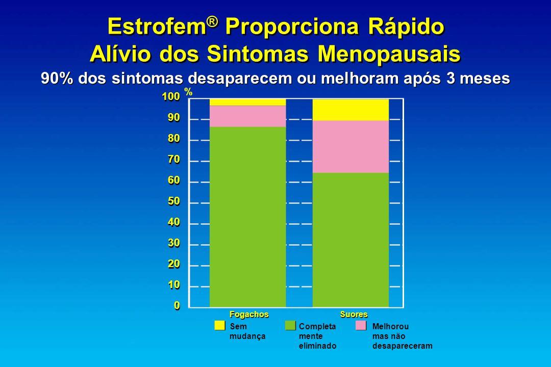 Estrofem ® Proporciona Rápido Alívio dos Sintomas Menopausais 90% dos sintomas desaparecem ou melhoram após 3 meses 100 90 80 70 60 50 40 30 20 10 0 %