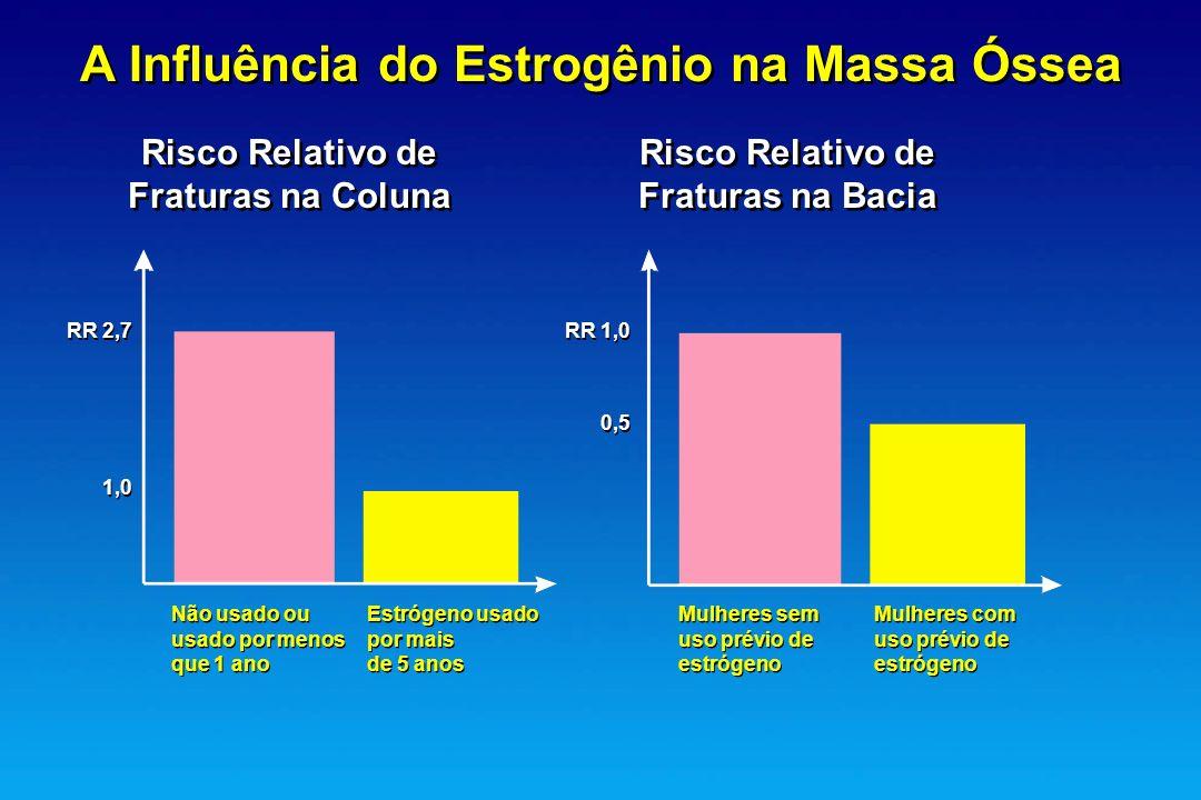A Influência do Estrogênio na Massa Óssea Risco Relativo de Fraturas na Coluna Risco Relativo de Fraturas na Coluna Risco Relativo de Fraturas na Baci