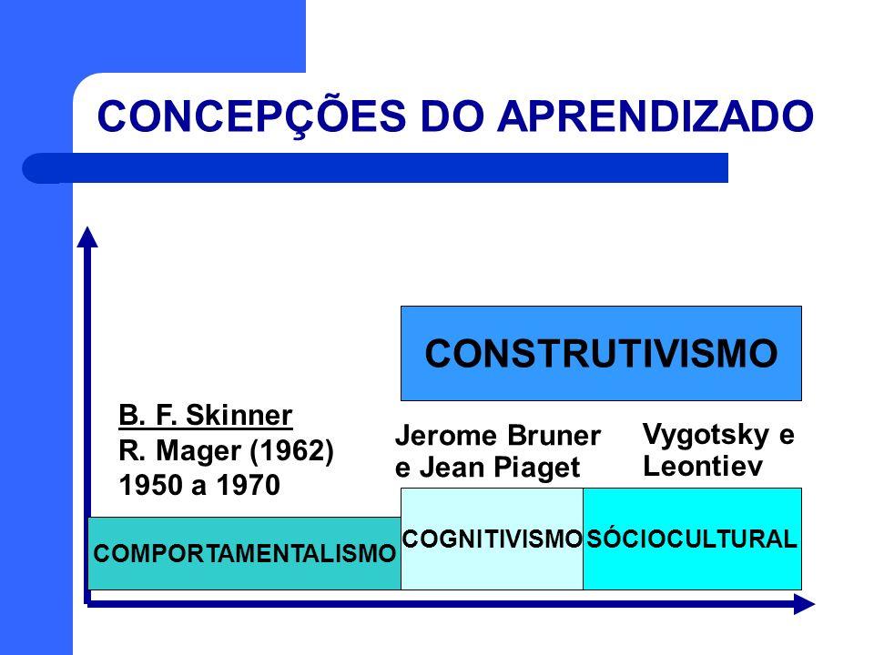 CONCEPÇÕES DO APRENDIZADO COMPORTAMENTALISMO COGNITIVISMOSÓCIOCULTURAL CONSTRUTIVISMO B. F. Skinner R. Mager (1962) 1950 a 1970 Jerome Bruner e Jean P