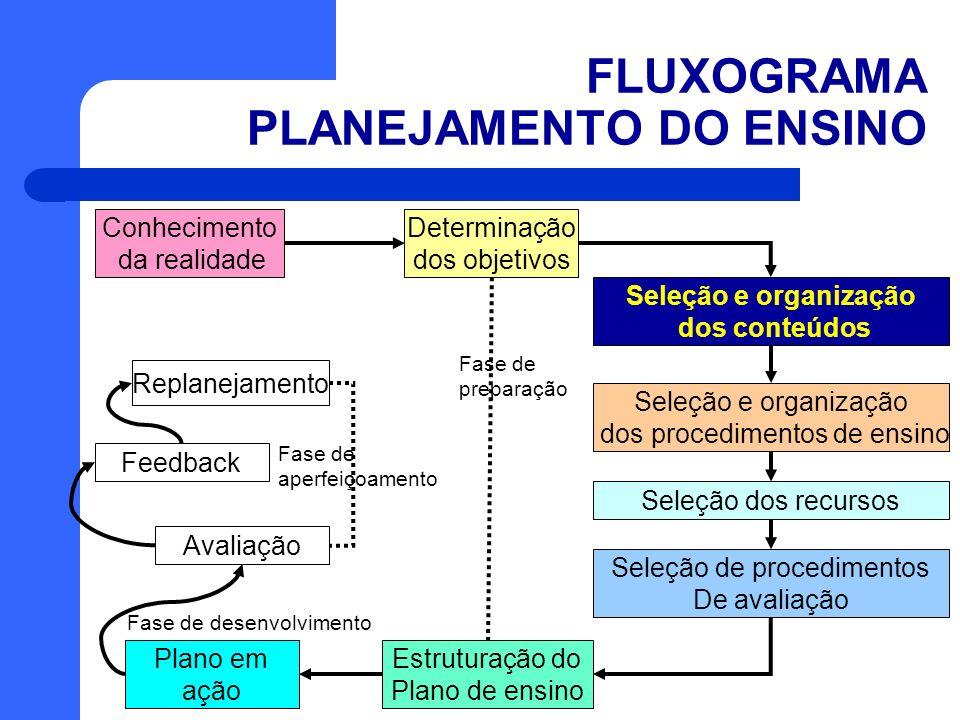 FLUXOGRAMA PLANEJAMENTO DO ENSINO Conhecimento da realidade Determinação dos objetivos Avaliação Seleção e organização dos conteúdos Seleção dos recur