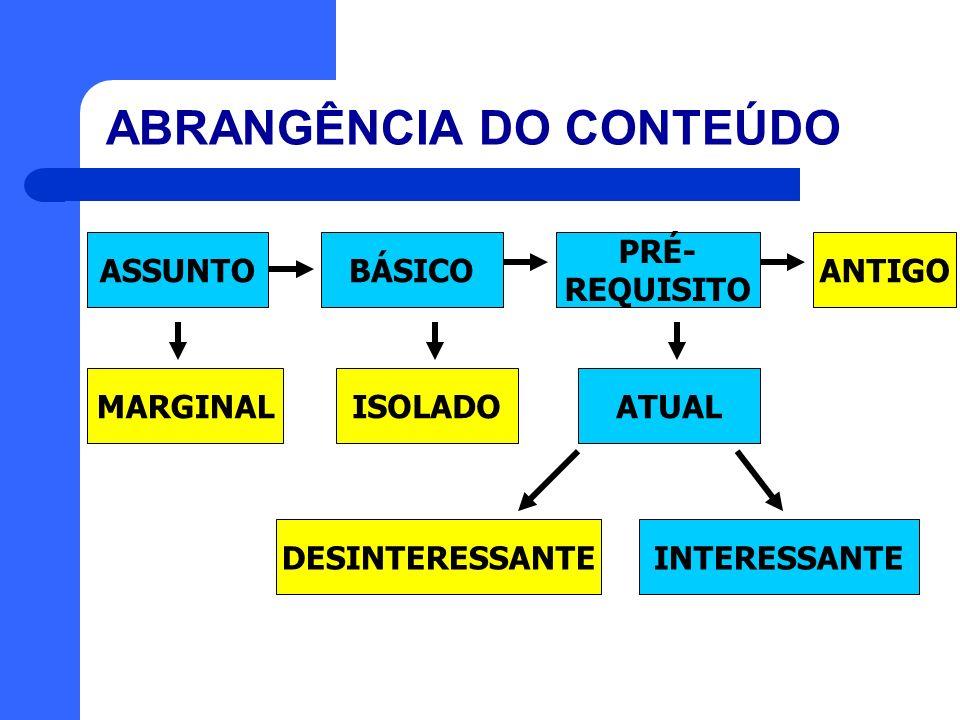 ABRANGÊNCIA DO CONTEÚDO ASSUNTOBÁSICO MARGINAL ISOLADO PRÉ- REQUISITO ANTIGO INTERESSANTE ATUAL DESINTERESSANTE