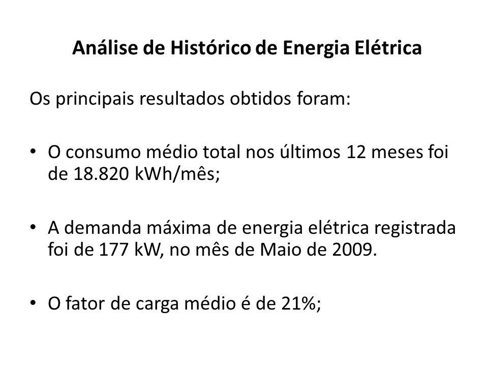 Análise de Histórico de Energia Elétrica Os principais resultados obtidos foram: O consumo médio total nos últimos 12 meses foi de 18.820 kWh/mês; A d
