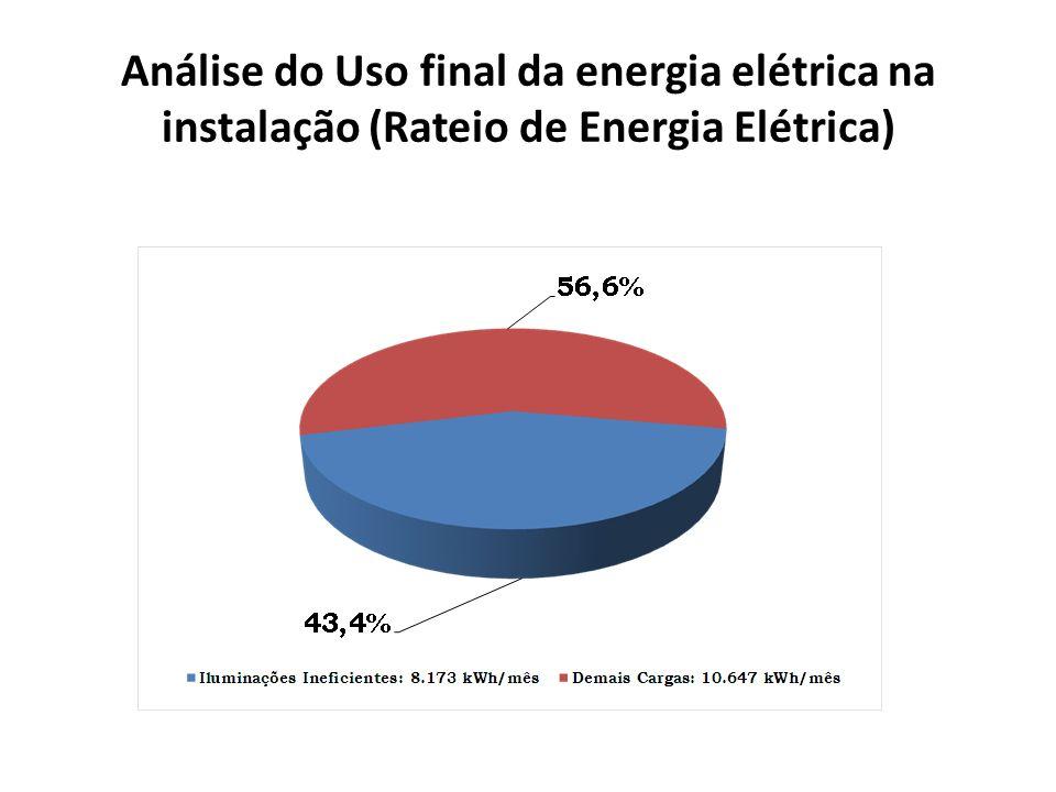Análise do Uso final da energia elétrica na instalação (Rateio de Energia Elétrica)