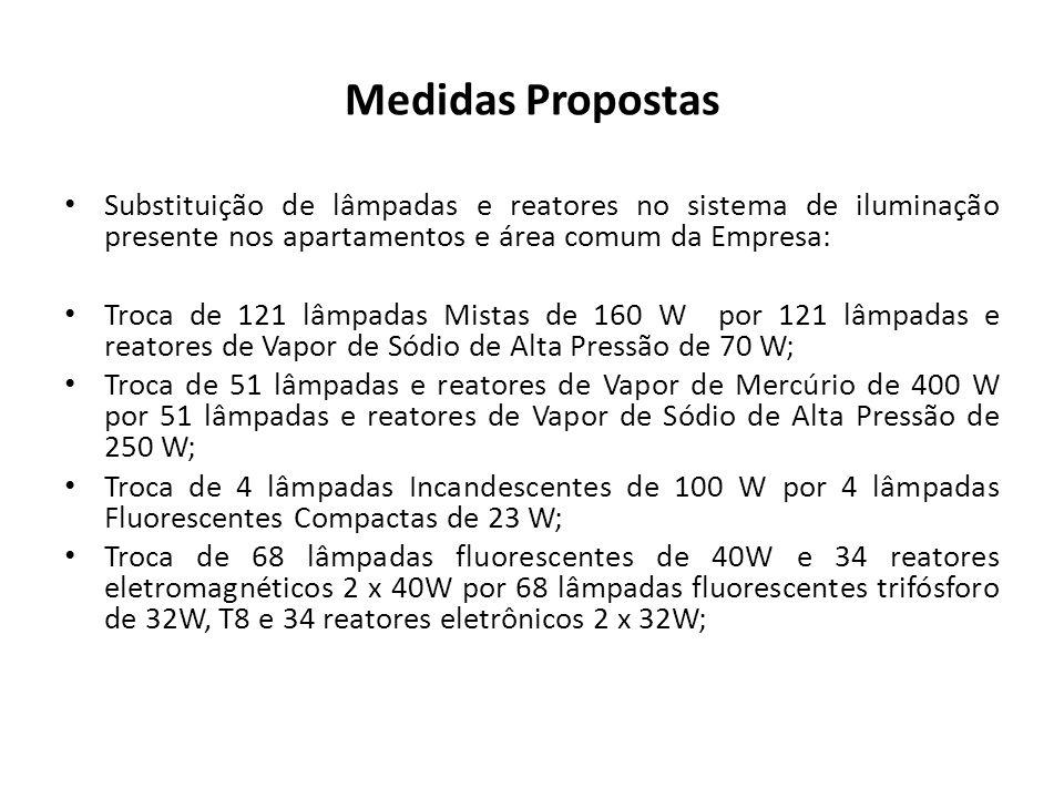 Medidas Propostas Substituição de lâmpadas e reatores no sistema de iluminação presente nos apartamentos e área comum da Empresa: Troca de 121 lâmpada