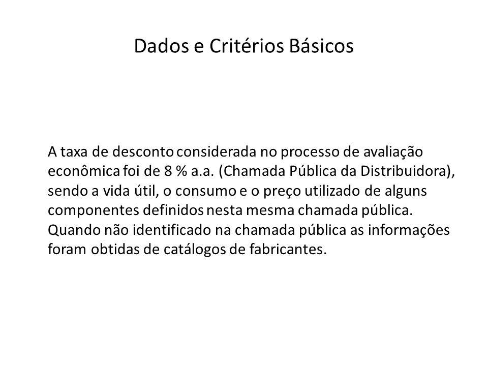 Dados e Critérios Básicos A taxa de desconto considerada no processo de avaliação econômica foi de 8 % a.a. (Chamada Pública da Distribuidora), sendo