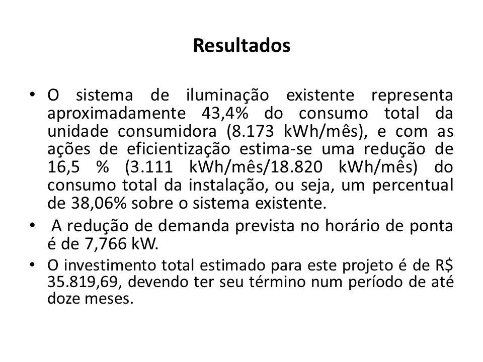 Resultados O sistema de iluminação existente representa aproximadamente 43,4% do consumo total da unidade consumidora (8.173 kWh/mês), e com as ações