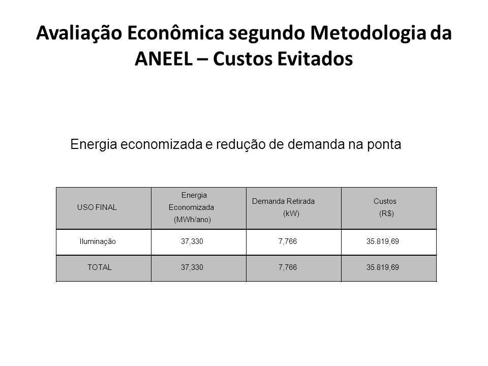Avaliação Econômica segundo Metodologia da ANEEL – Custos Evitados Energia economizada e redução de demanda na ponta USO FINAL Energia Economizada (MW