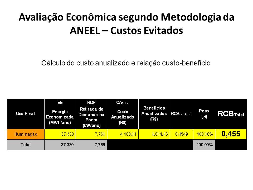 Avaliação Econômica segundo Metodologia da ANEEL – Custos Evitados Cálculo do custo anualizado e relação custo-benefício