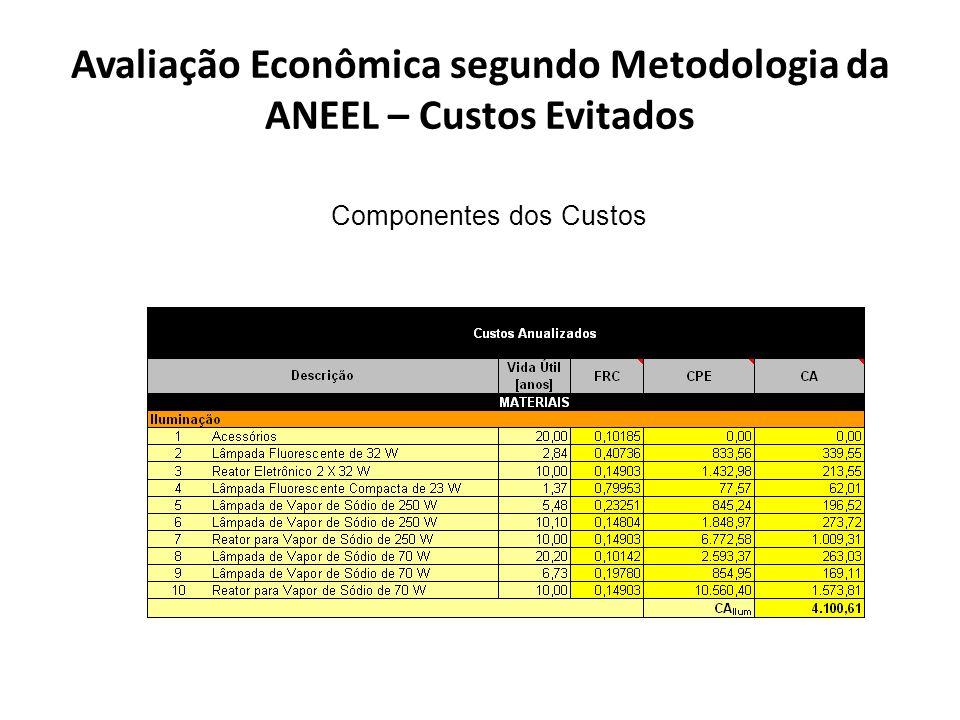 Avaliação Econômica segundo Metodologia da ANEEL – Custos Evitados Componentes dos Custos