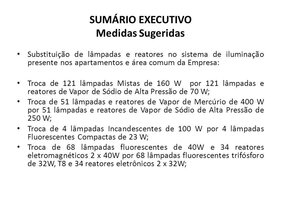 SUMÁRIO EXECUTIVO Medidas Sugeridas Substituição de lâmpadas e reatores no sistema de iluminação presente nos apartamentos e área comum da Empresa: Tr