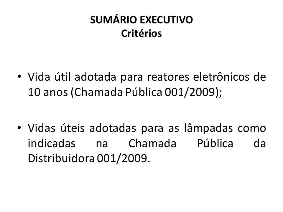 SUMÁRIO EXECUTIVO Critérios Vida útil adotada para reatores eletrônicos de 10 anos (Chamada Pública 001/2009); Vidas úteis adotadas para as lâmpadas c