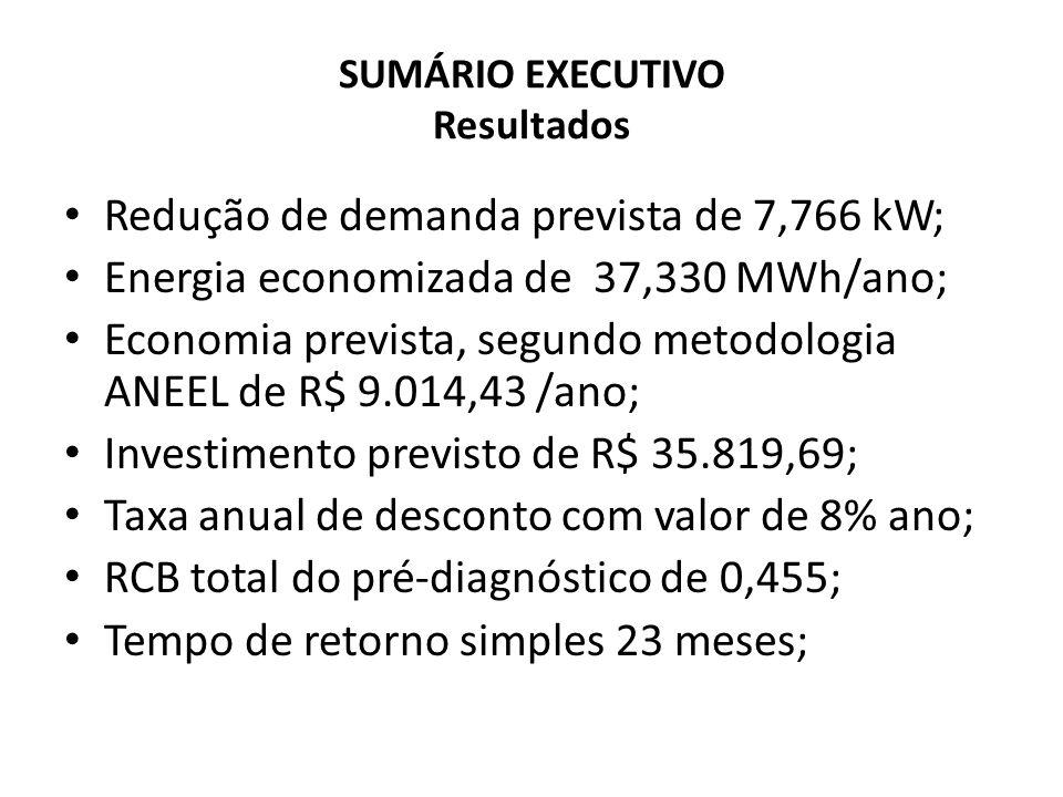 SUMÁRIO EXECUTIVO Resultados Redução de demanda prevista de 7,766 kW; Energia economizada de 37,330 MWh/ano; Economia prevista, segundo metodologia AN