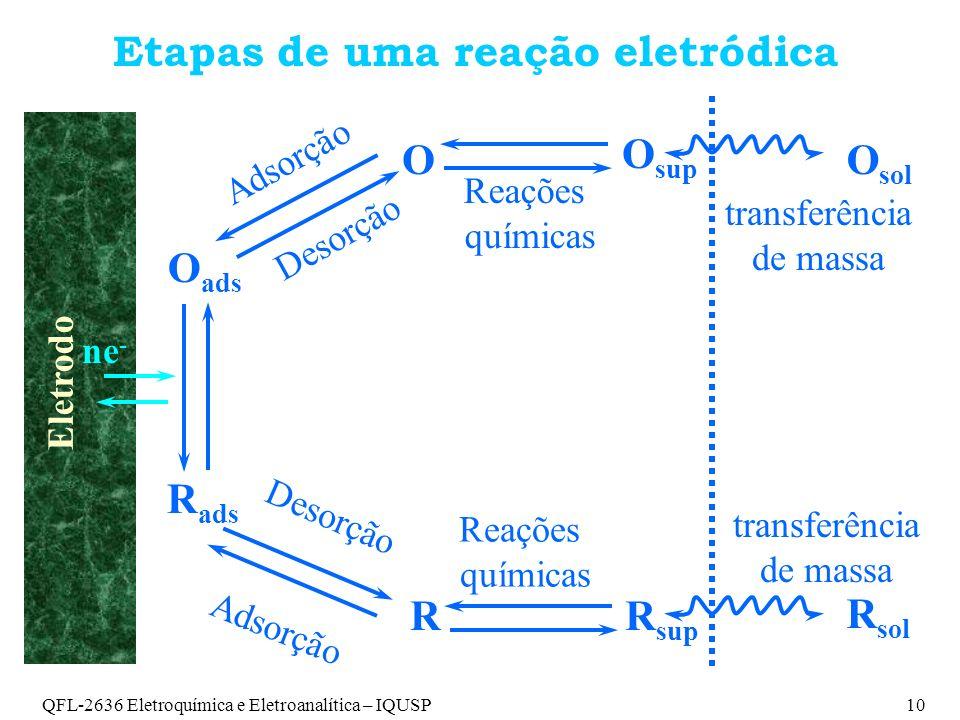 QFL-2636 Eletroquímica e Eletroanalítica – IQUSP10 Etapas de uma reação eletródica Eletrodo ne - O ads R ads Desorção Adsorção O O sup Desorção Adsorção RR sup Reações químicas Reações químicas O sol R sol transferência de massa transferência de massa