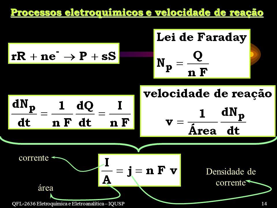 QFL-2636 Eletroquímica e Eletroanalítica – IQUSP14 Processos eletroquímicos e velocidade de reação corrente área Densidade de corrente