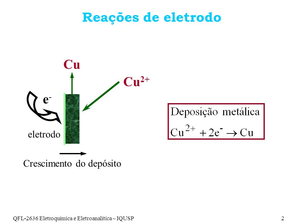 QFL-2636 Eletroquímica e Eletroanalítica – IQUSP2 Reações de eletrodo e-e- eletrodo Cu 2+ Cu Crescimento do depósito