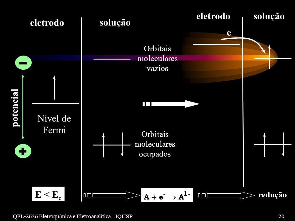 QFL-2636 Eletroquímica e Eletroanalítica – IQUSP20 potencial eletrodo Nível de Fermi E < E e solução Orbitais moleculares vazios Orbitais moleculares ocupados redução e-e- soluçãoeletrodo