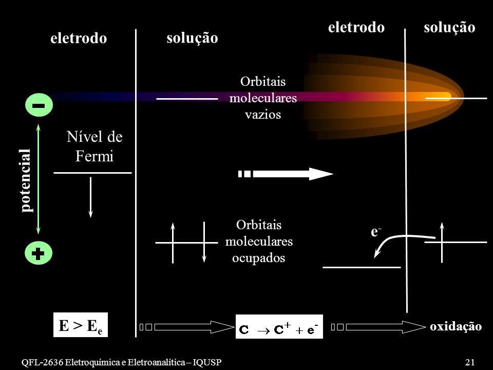 QFL-2636 Eletroquímica e Eletroanalítica – IQUSP21 potencial eletrodo Nível de Fermi E > E e solução Orbitais moleculares vazios Orbitais moleculares ocupados oxidação e-e- soluçãoeletrodo