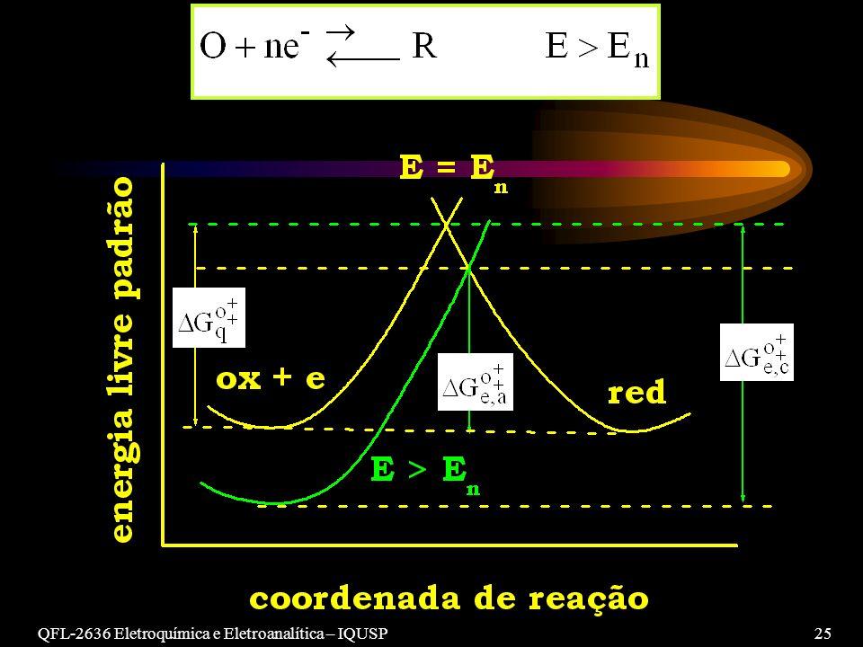 QFL-2636 Eletroquímica e Eletroanalítica – IQUSP25