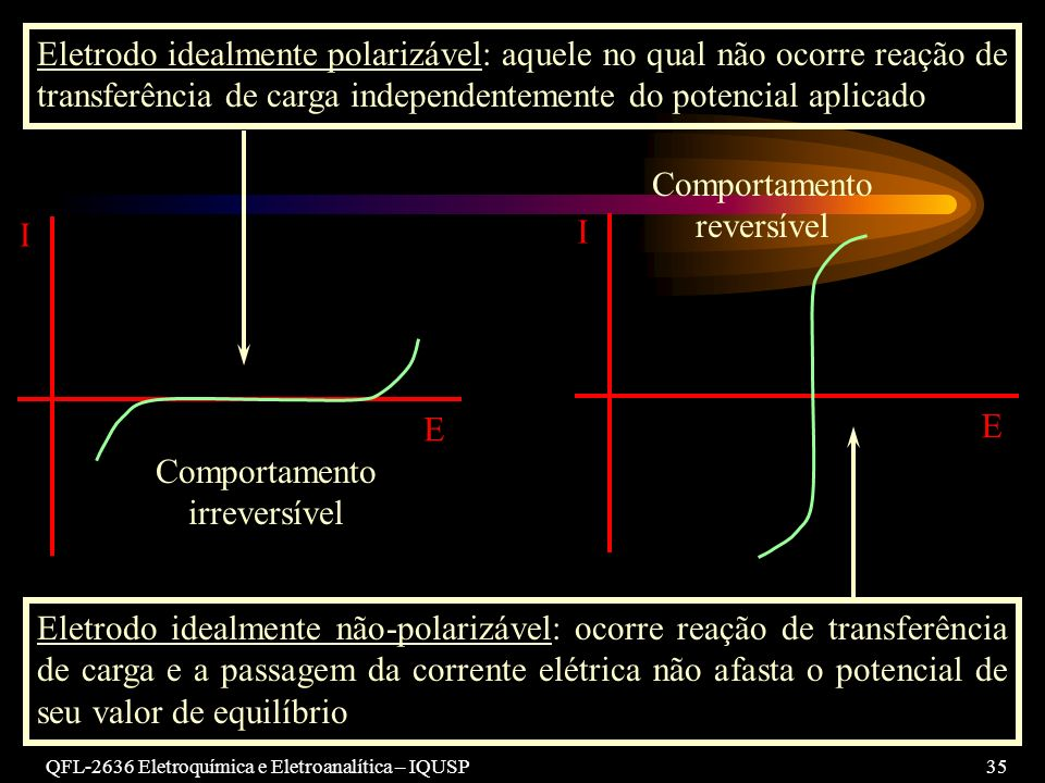 QFL-2636 Eletroquímica e Eletroanalítica – IQUSP35 I E I E Eletrodo idealmente polarizável: aquele no qual não ocorre reação de transferência de carga independentemente do potencial aplicado Comportamento irreversível Comportamento reversível Eletrodo idealmente não-polarizável: ocorre reação de transferência de carga e a passagem da corrente elétrica não afasta o potencial de seu valor de equilíbrio