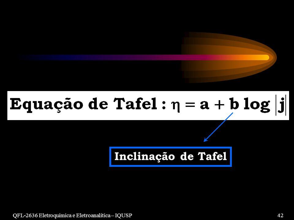 QFL-2636 Eletroquímica e Eletroanalítica – IQUSP42 Inclinação de Tafel