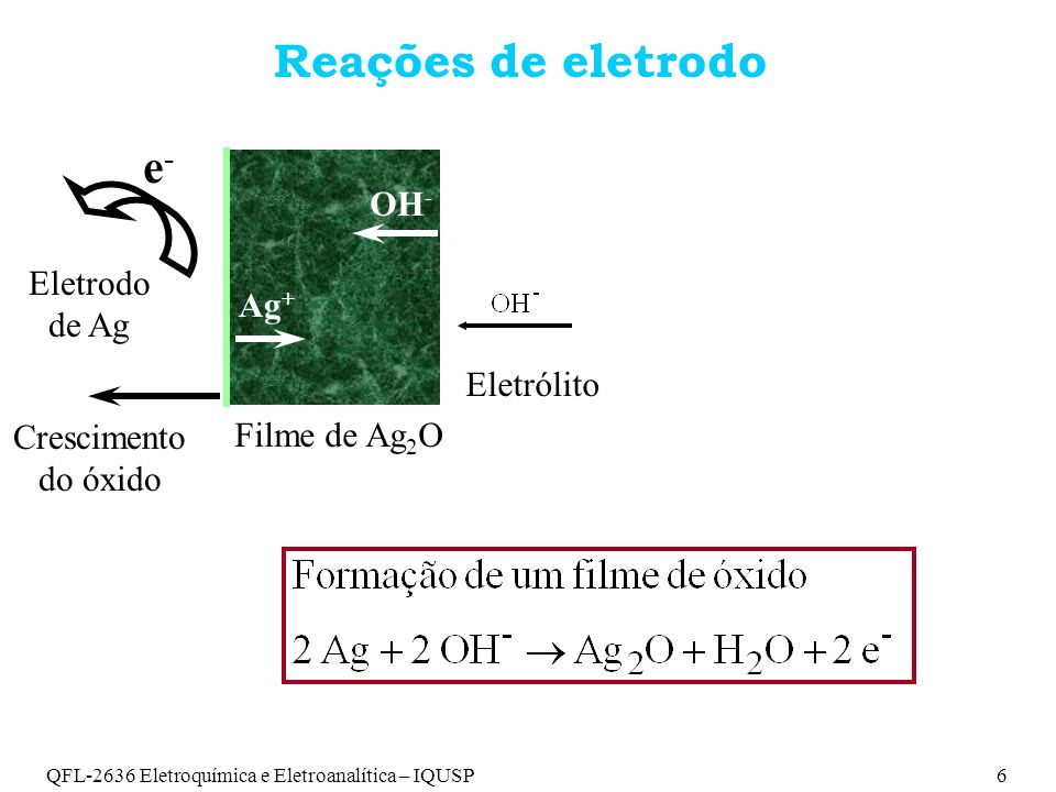 QFL-2636 Eletroquímica e Eletroanalítica – IQUSP6 Reações de eletrodo e-e- Eletrodo de Ag Crescimento do óxido Eletrólito Ag + OH - Filme de Ag 2 O