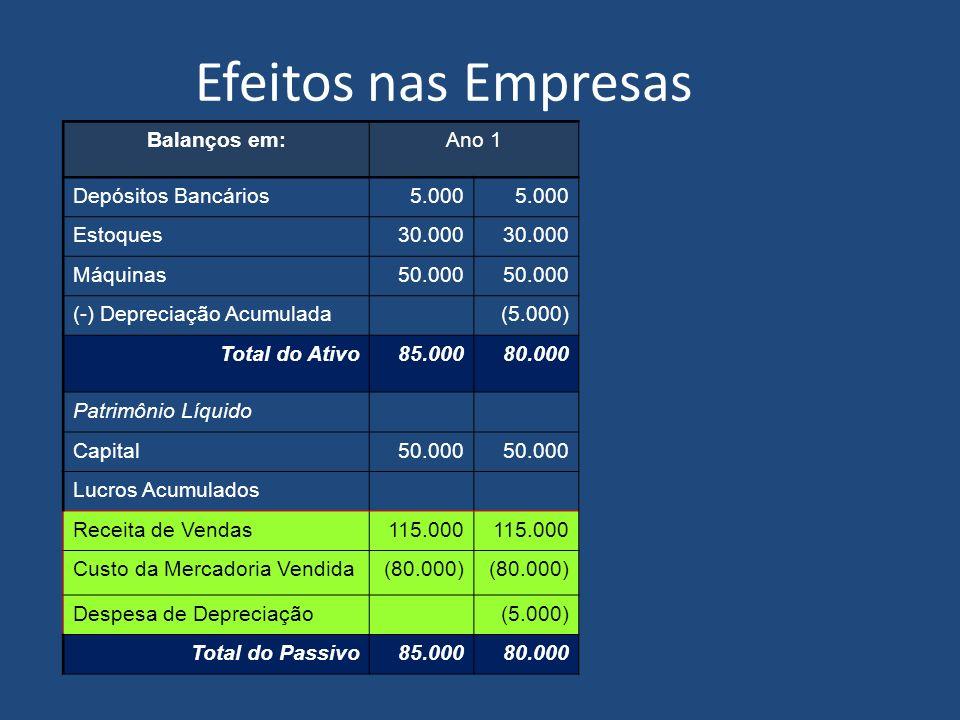 Efeitos nas Empresas Balanços em:Ano 1 Depósitos Bancários5.000 Estoques30.000 Máquinas50.000 (-) Depreciação Acumulada Total do Ativo85.00080.000 Pat