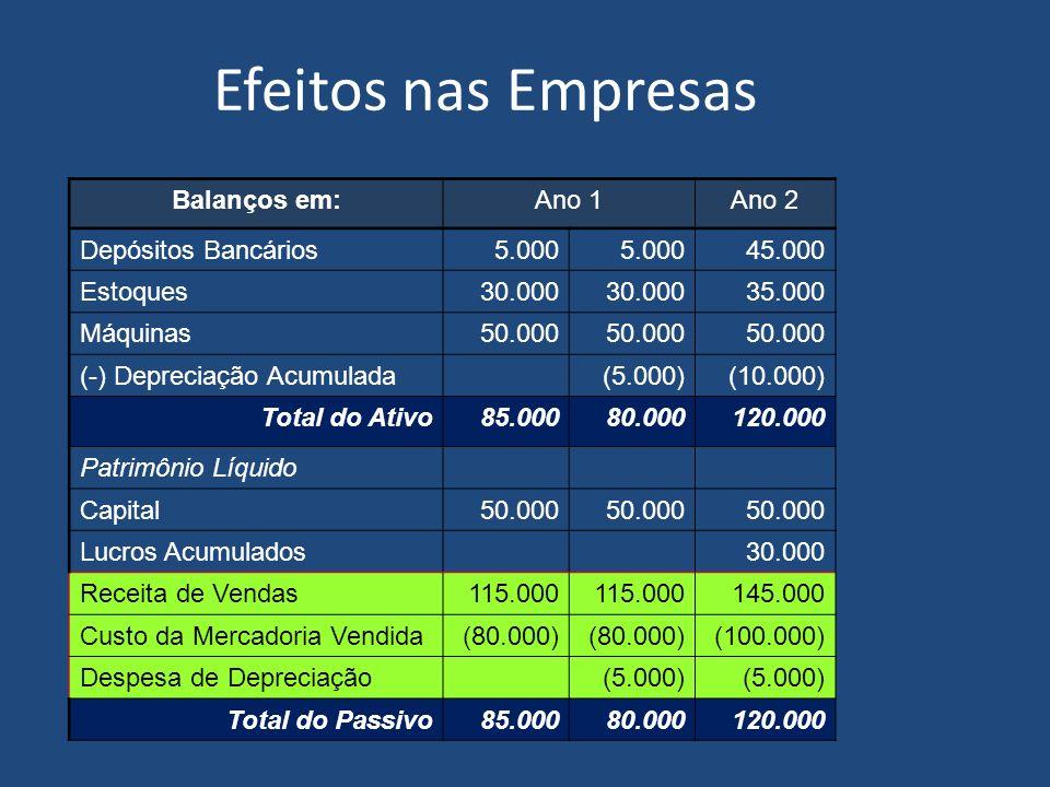 Efeitos nas Empresas Balanços em:Ano 1 Depósitos Bancários5.000 Estoques30.000 Máquinas50.000 (-) Depreciação Acumulada(5.000) Total do Ativo85.00080.