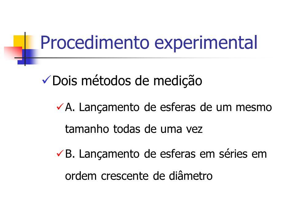 Procedimento experimental Dois métodos de medição A. Lançamento de esferas de um mesmo tamanho todas de uma vez B. Lançamento de esferas em séries em