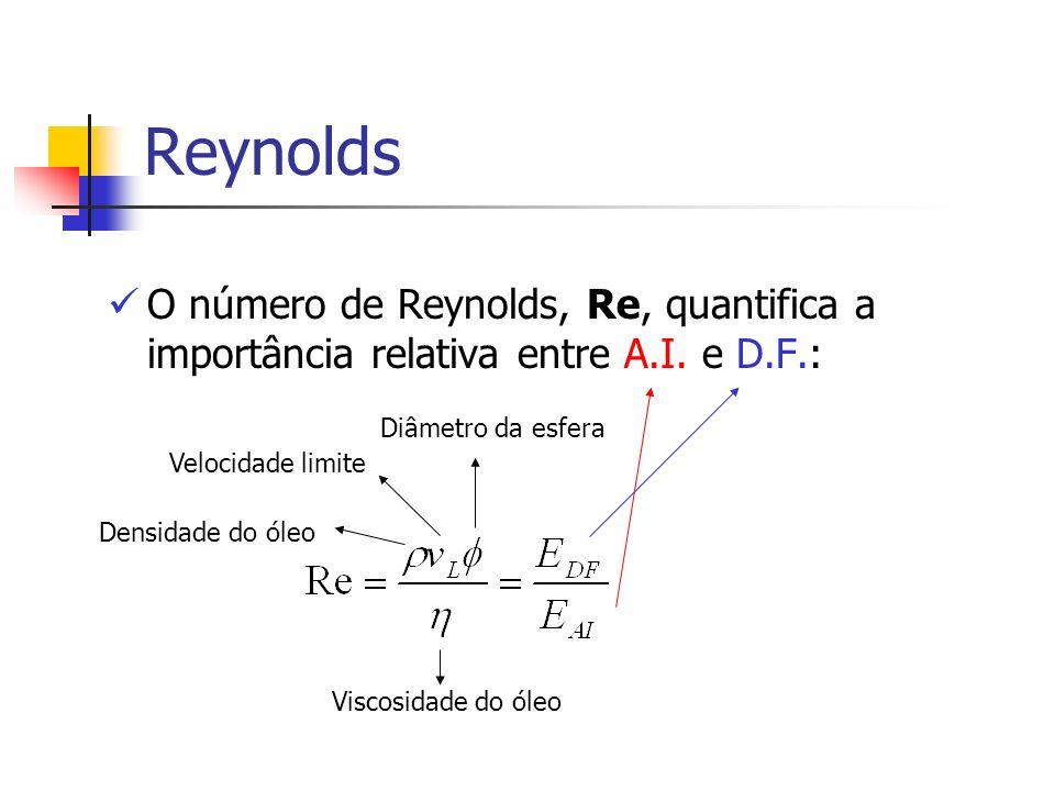 Reynolds O número de Reynolds, Re, quantifica a importância relativa entre A.I. e D.F.: Densidade do óleo Velocidade limite Diâmetro da esfera Viscosi