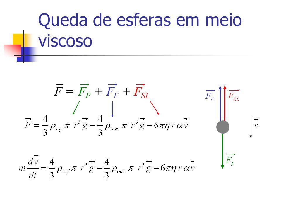 Queda de esferas em meio viscoso F =F P +F E +F SL