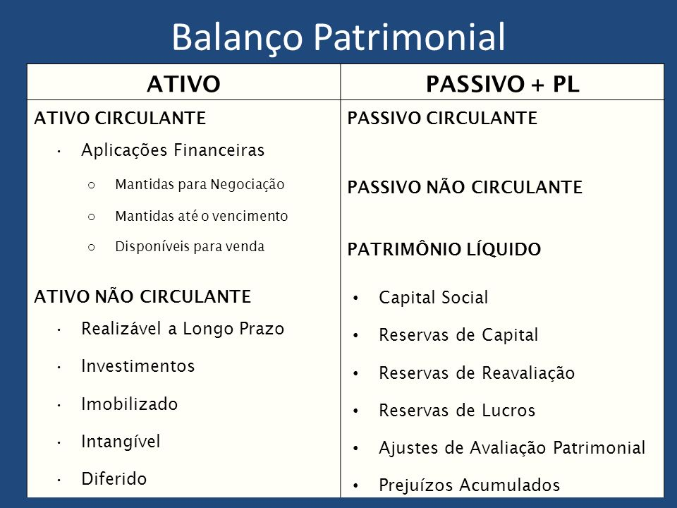 Balanço Patrimonial ATIVOPASSIVO + PL ATIVO CIRCULANTEPASSIVO CIRCULANTE Aplicações Financeiras o Mantidas para Negociação PASSIVO NÃO CIRCULANTE o Mantidas até o vencimento o Disponíveis para venda PATRIMÔNIO LÍQUIDO ATIVO NÃO CIRCULANTE Capital Social Realizável a Longo Prazo Reservas de Capital Investimentos Reservas de Reavaliação Imobilizado Reservas de Lucros Intangível Ajustes de Avaliação Patrimonial Diferido Prejuízos Acumulados