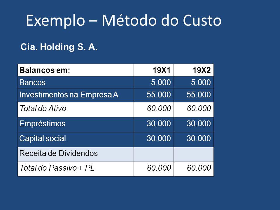 Exemplo – Método do Custo Balanços em:19X119X2 Bancos5.000 Investimentos na Empresa A55.000 Total do Ativo60.000 Empréstimos30.000 Capital social30.000 Receita de Dividendos Total do Passivo + PL60.000 Cia.