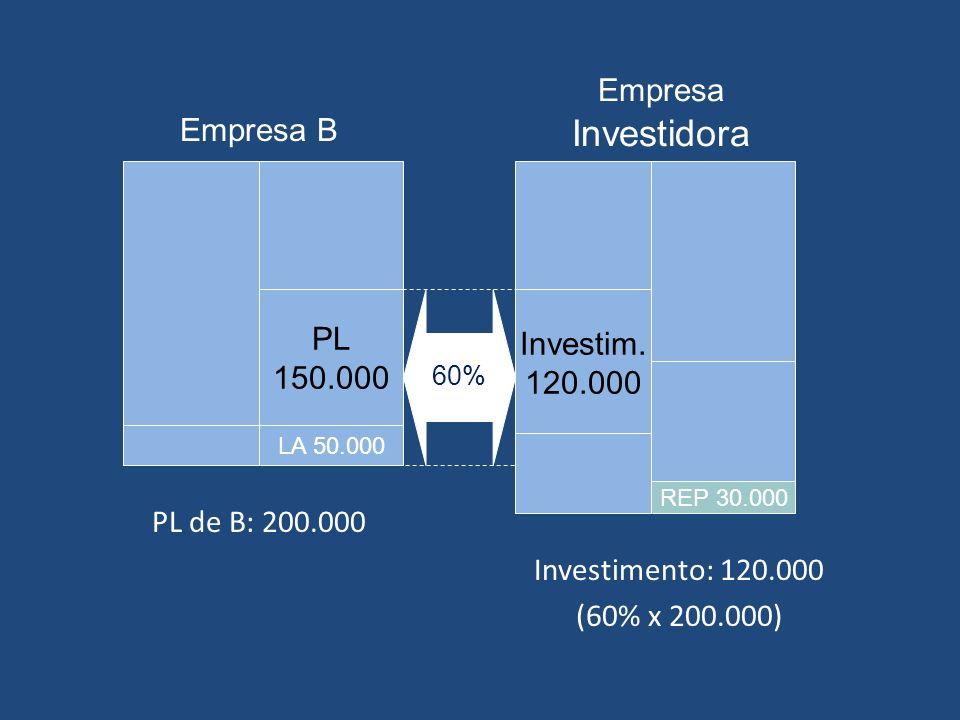 Exemplo – Método da Equivalência Patrimonial Balanços em:19X119X2 Bancos5.000 Dividendos a Receber Investimentos na Empresa B90.000120.000 Total do Ativo95.000125.000 Empréstimos25.000 Capital social70.000 Receita de Equivalência Patrimonial30.000 Total do Passivo + PL95.000125.000 Cia.
